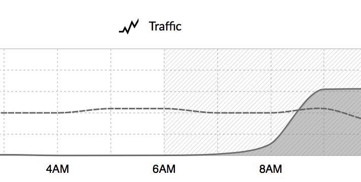 Traffic Flow Chart